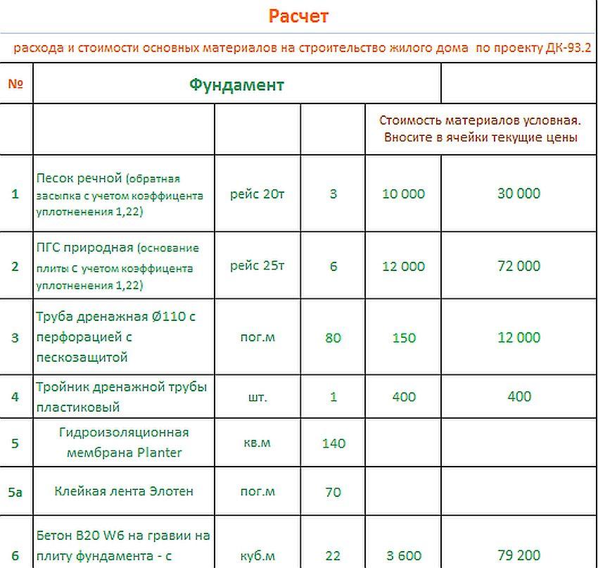 Готовый проект коттеджа 217 кв. м / Артикул DK-93 план