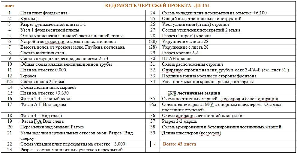 Готовый проект коттеджа 190 кв. м / Артикул ДП-151 план