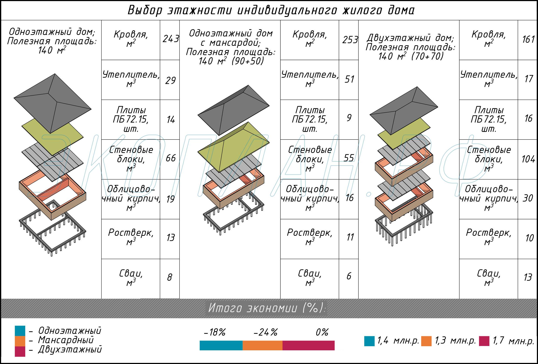 Выбор этажности индивидуального жилого дома.